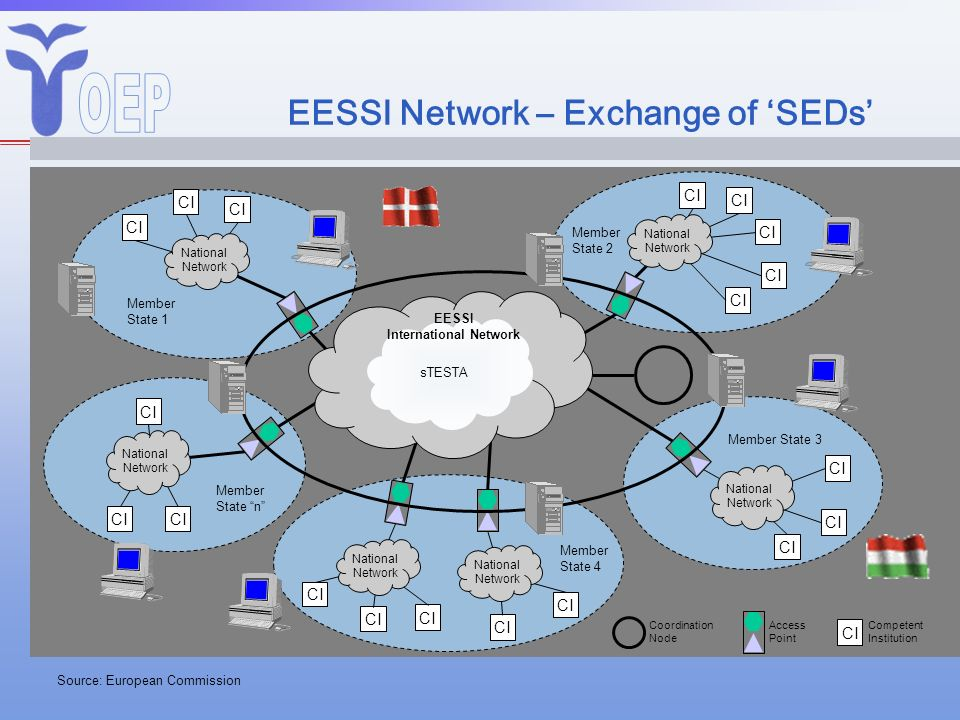 EESSI Network – Exchange of 'SEDs'