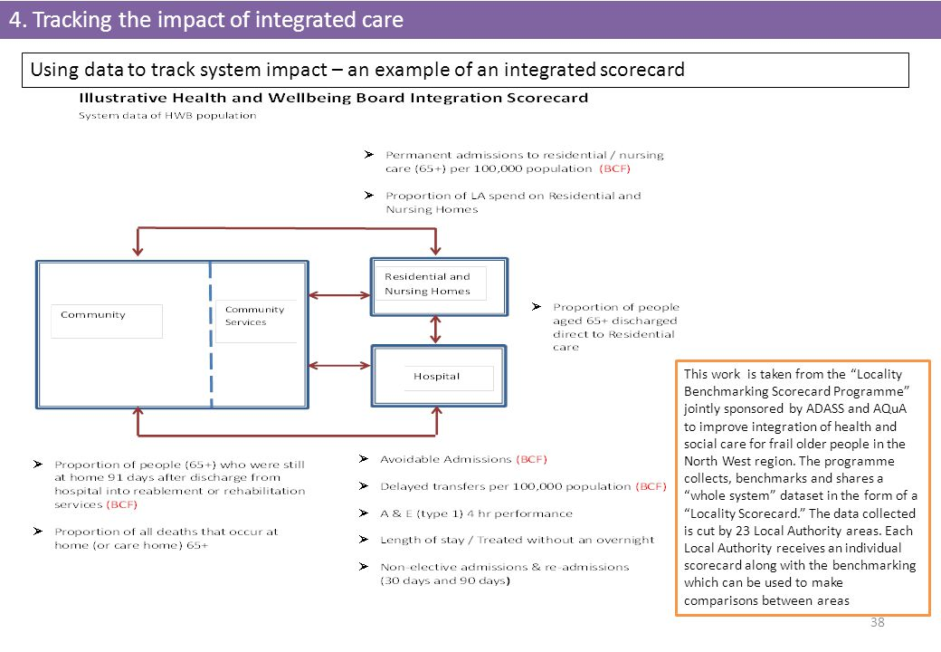4. Tracking the impact of integrated care