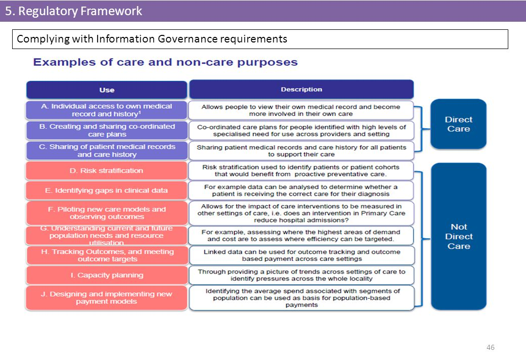 5. Regulatory Framework Complying with Information Governance requirements
