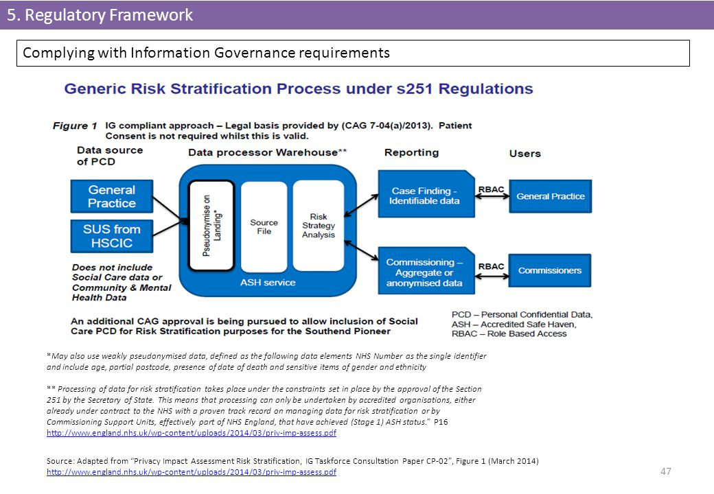 5. Regulatory Framework Complying with Information Governance requirements.
