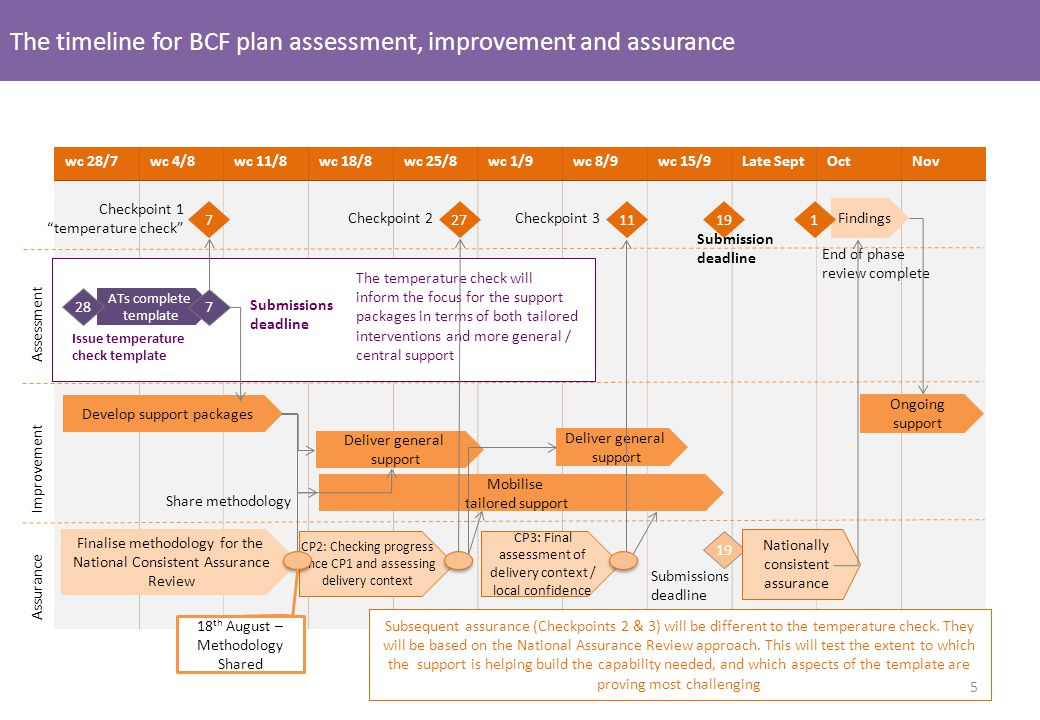 The timeline for BCF plan assessment, improvement and assurance