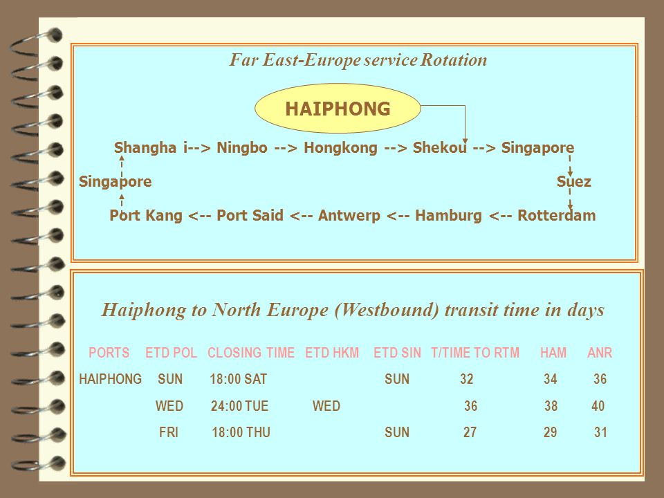 Haiphong to North Europe (Westbound) transit time in days