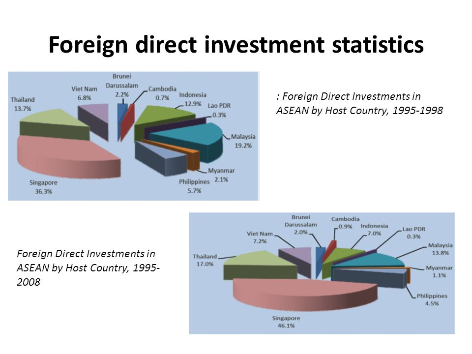 Foreign direct investment statistics