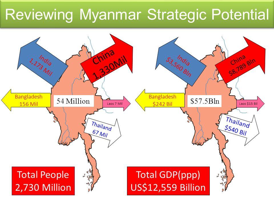 Reviewing Myanmar Strategic Potential