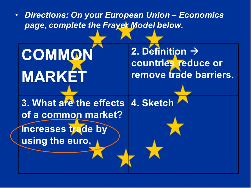 Directions: On your European Union – Economics page, complete the Frayer Model below.
