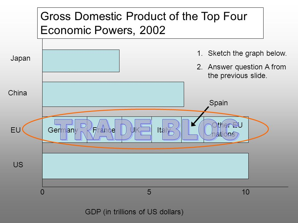 Gross Domestic Product of the Top Four Economic Powers, 2002
