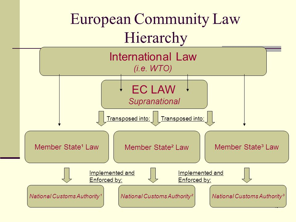 European Community Law Hierarchy