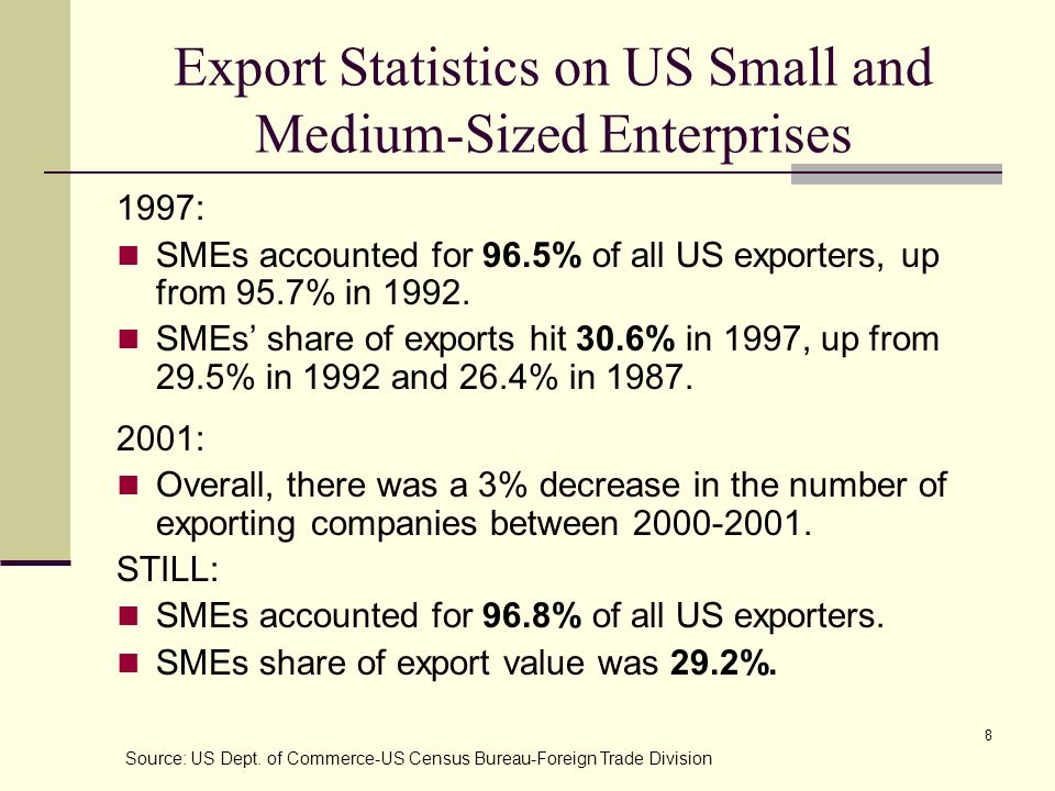 Export Statistics on US Small and Medium-Sized Enterprises