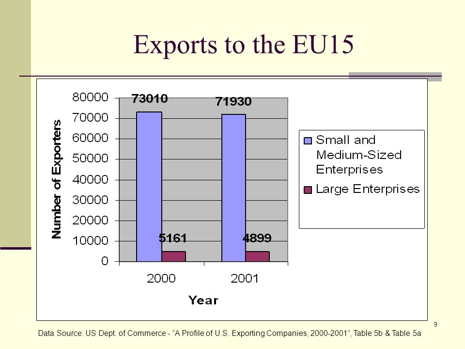 Exports to the EU15 As you can see in this chart, small and medium-sized enterprises have comprised roughly 96% of the those.