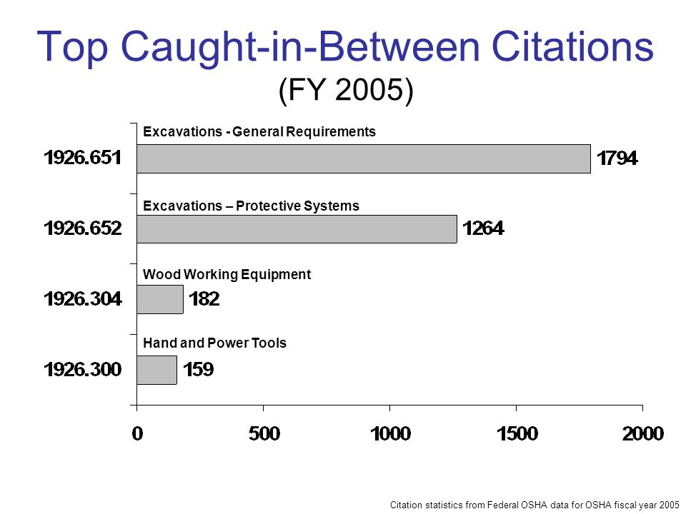 Top Caught-in-Between Citations (FY 2005)
