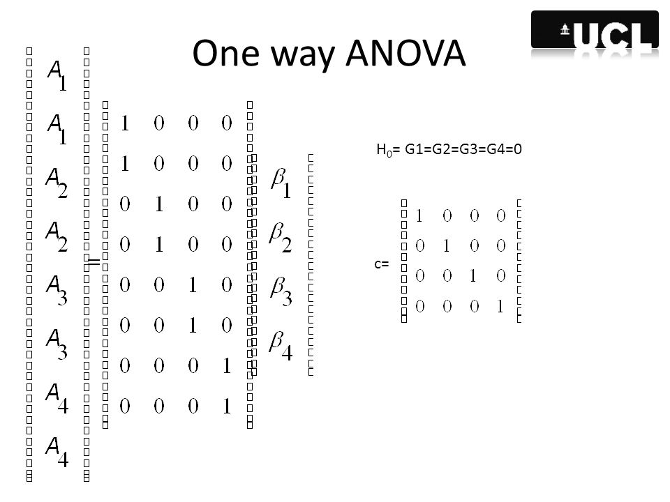 One way ANOVA H0= G1=G2=G3=G4=0 c=
