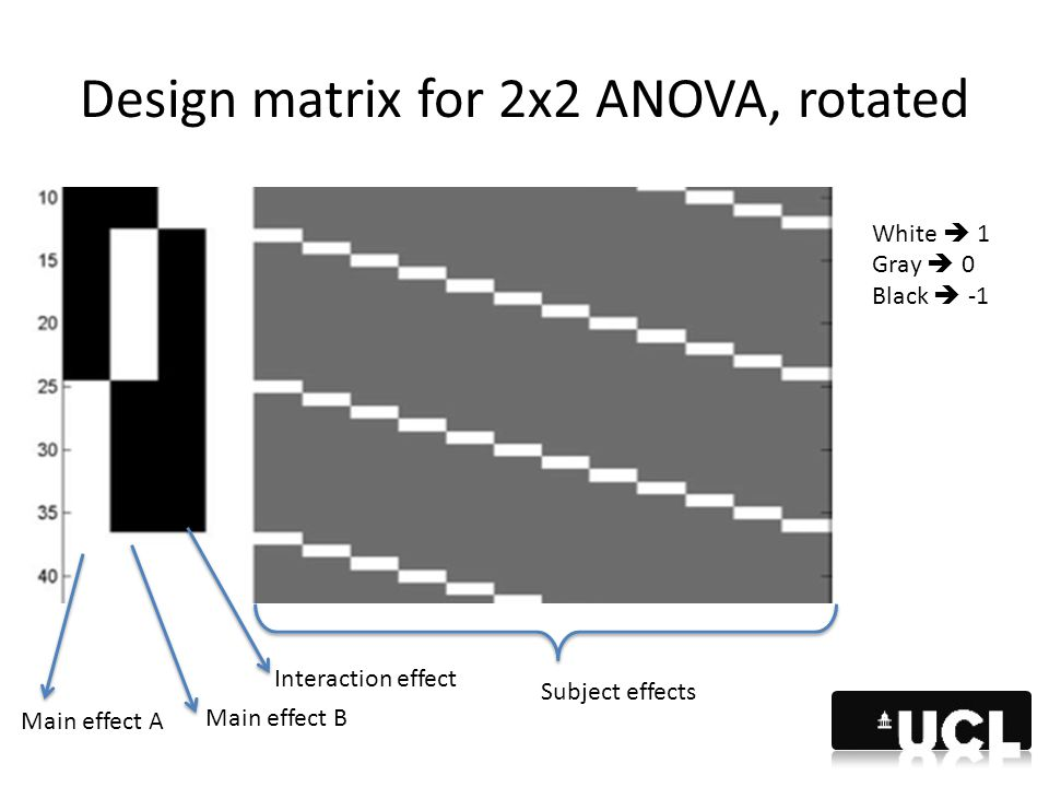 Design matrix for 2x2 ANOVA, rotated