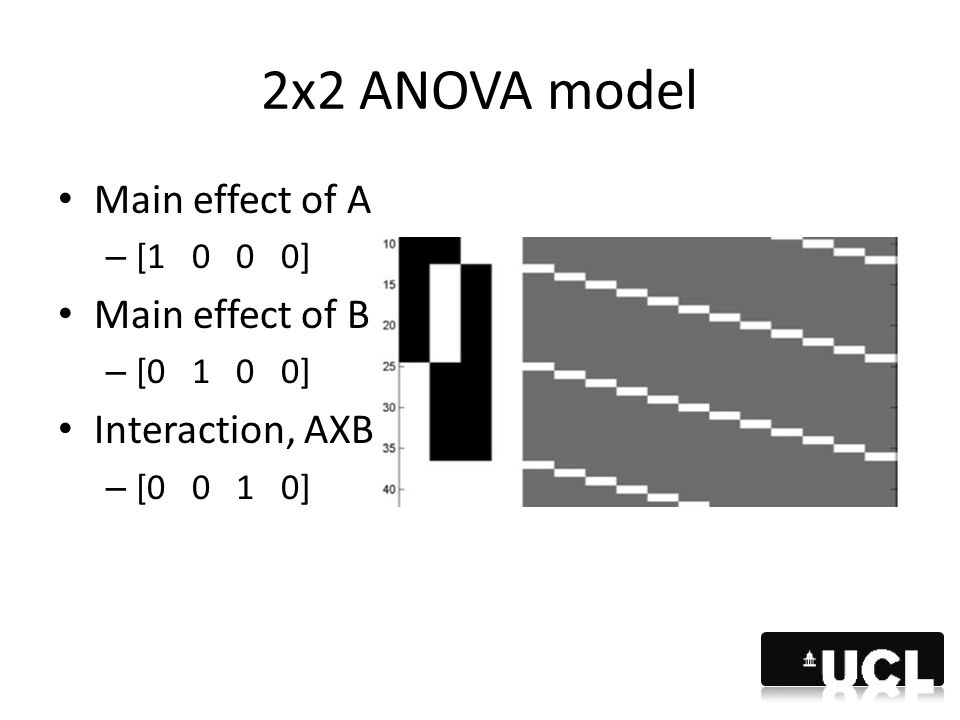 2x2 ANOVA model Main effect of A Main effect of B Interaction, AXB