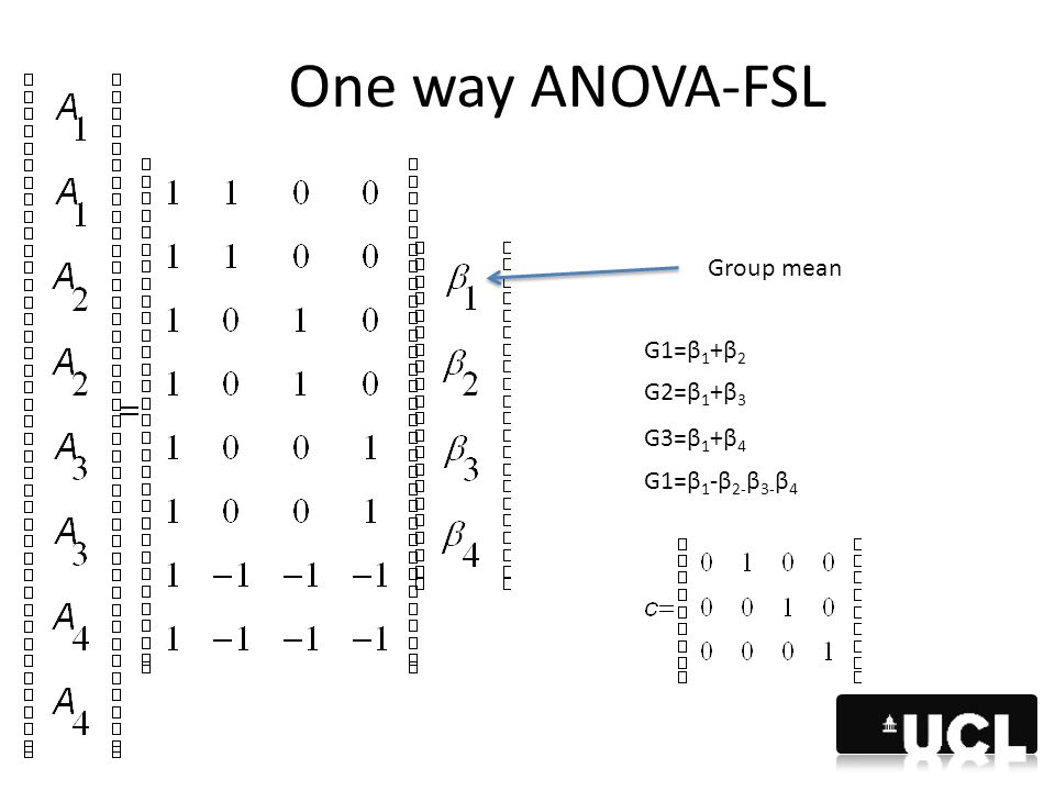 One way ANOVA-FSL Group mean G1=β1+β2 G2=β1+β3 G3=β1+β4 G1=β1-β2-β3-β4