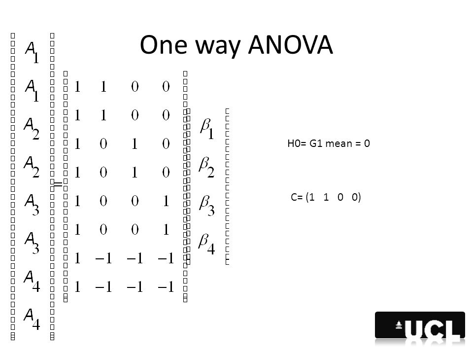 One way ANOVA H0= G1 mean = 0 C= (1 1 0 0)