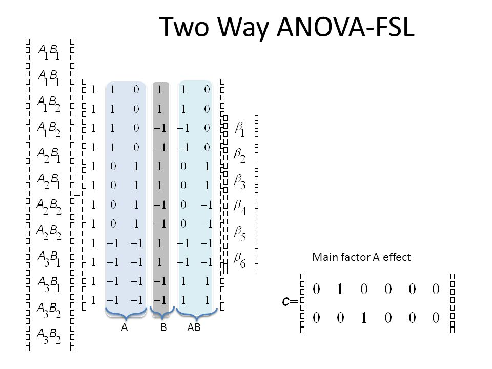 Two Way ANOVA-FSL Main factor A effect A B AB