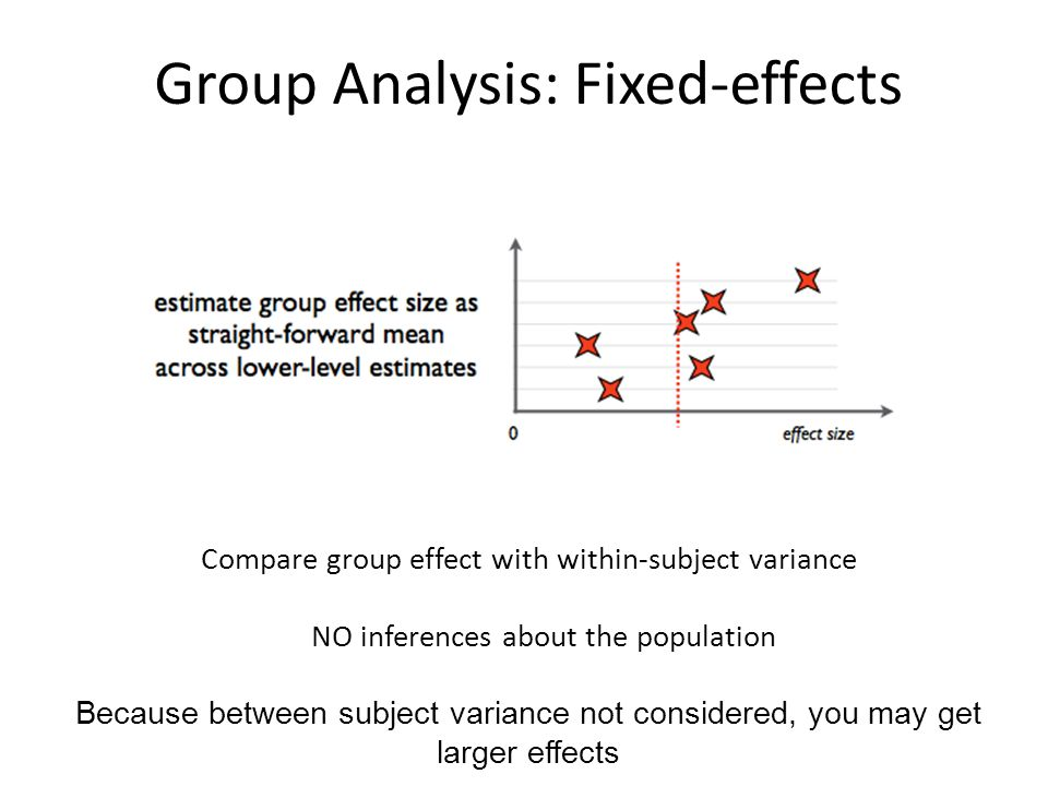 Group Analysis: Fixed-effects
