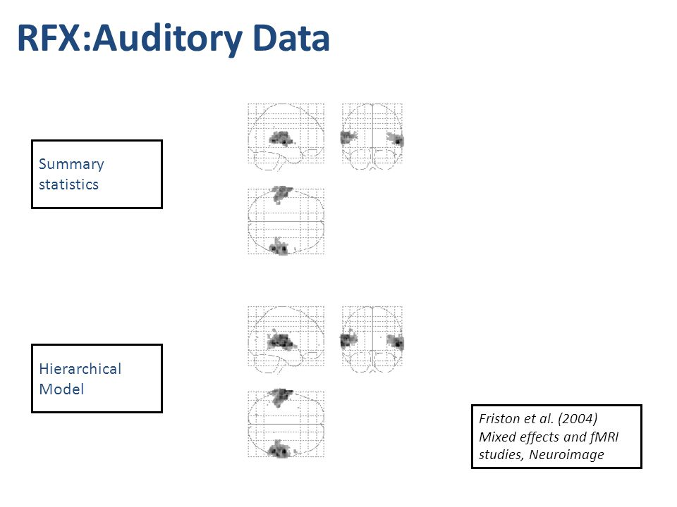 RFX:Auditory Data Summary statistics Hierarchical Model