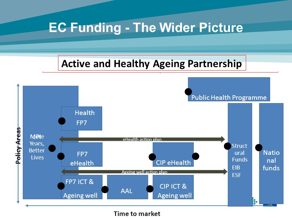 EC Funding - The Wider Picture