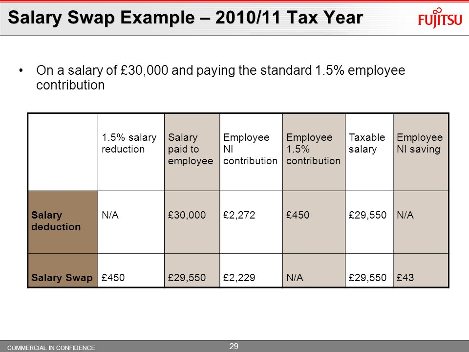 Salary Swap Example – 2010/11 Tax Year