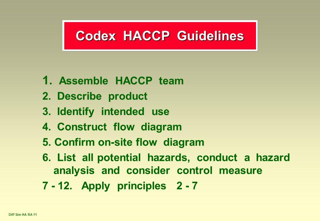 Codex HACCP Guidelines