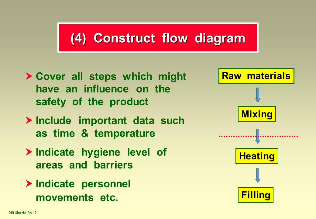 (4) Construct flow diagram