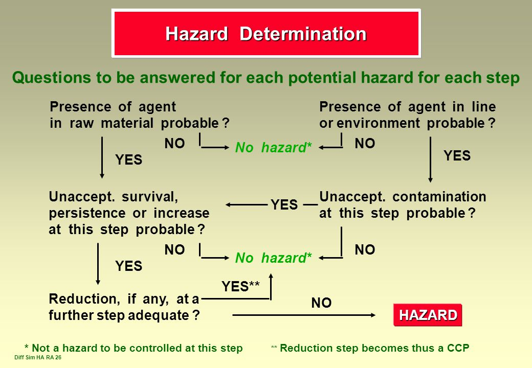 Hazard Determination Questions to be answered for each potential hazard for each step. Presence of agent.