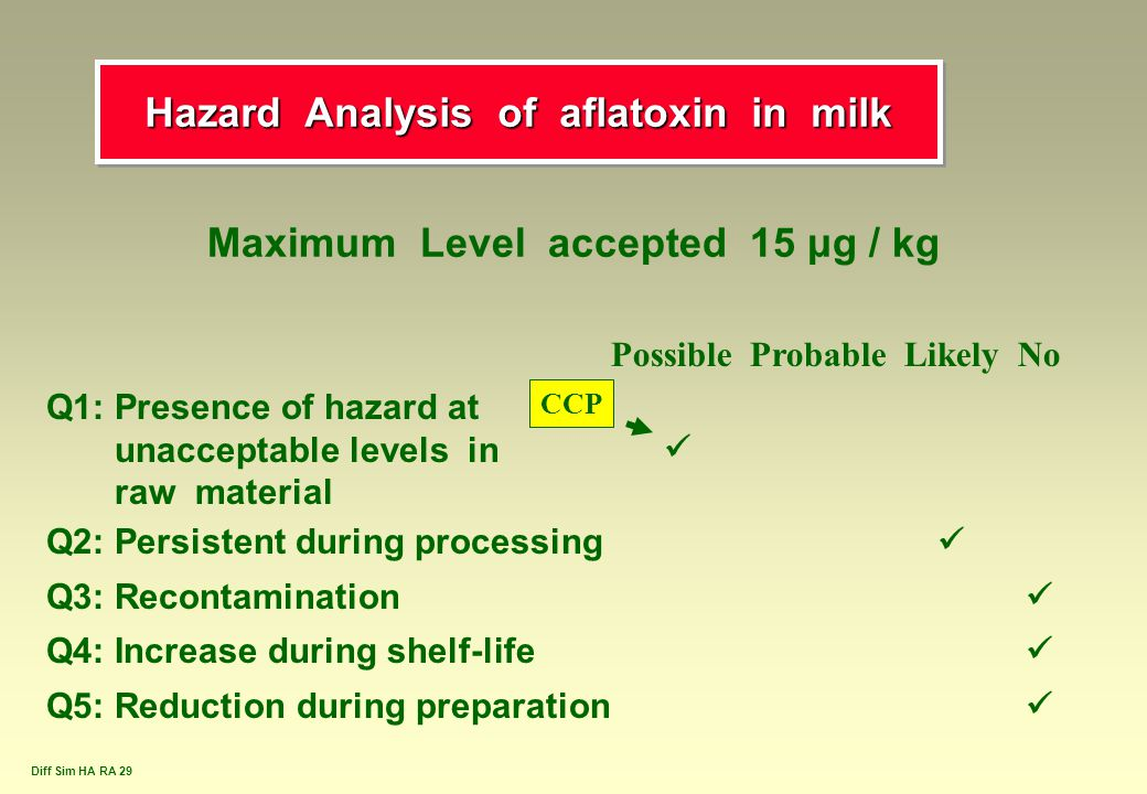 Hazard Analysis of aflatoxin in milk