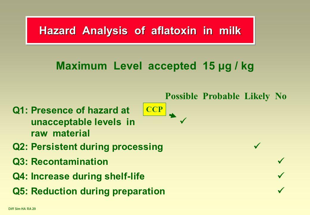 Hazard Analysis of aflatoxin in milk