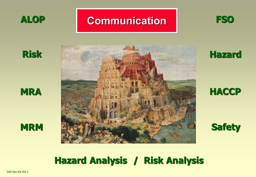 Hazard Analysis / Risk Analysis