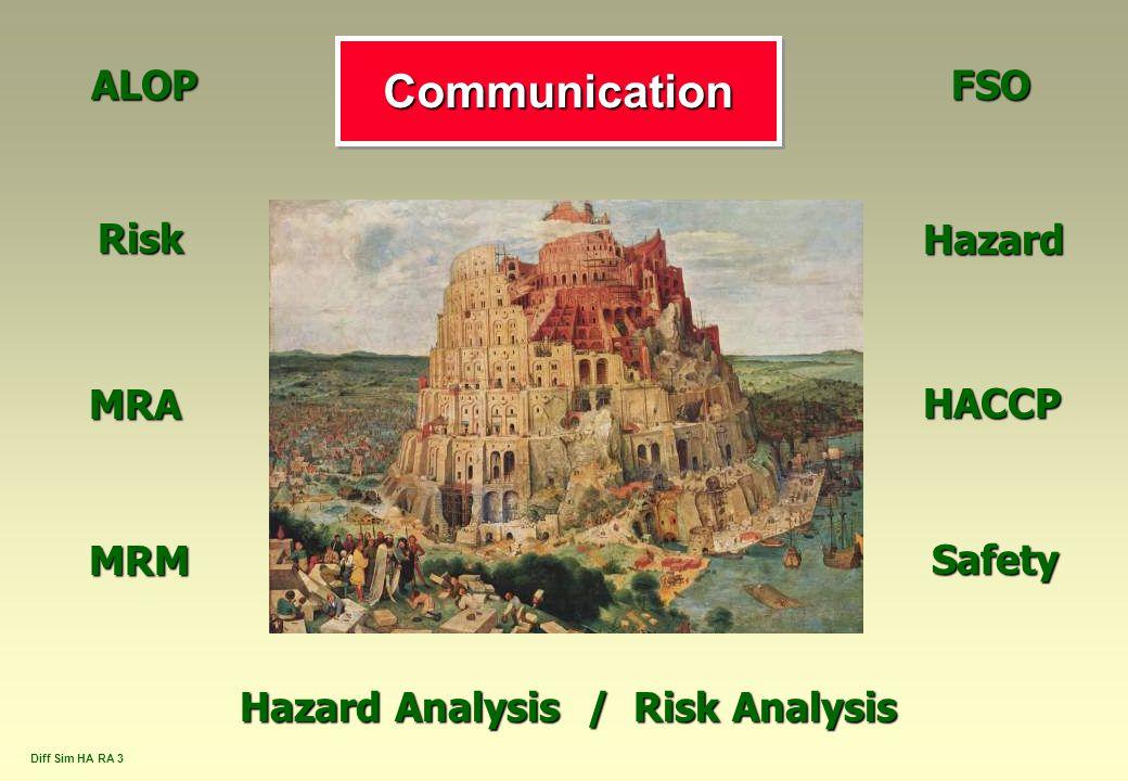 Hazard Analysis / Risk Analysis