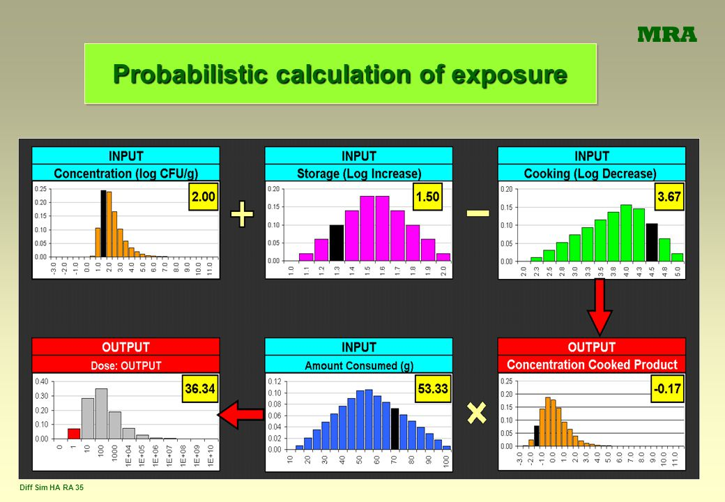 Probabilistic calculation of exposure