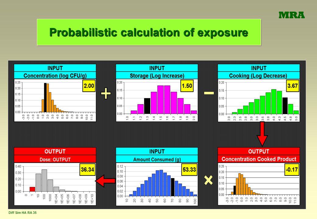 Probabilistic calculation of exposure