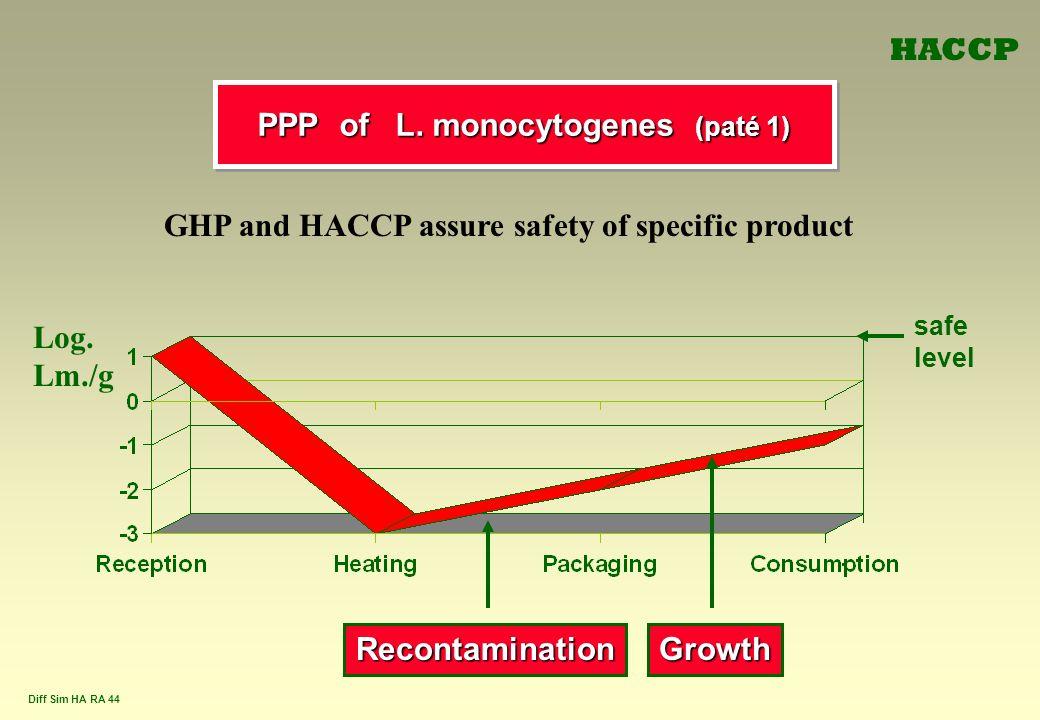 PPP of L. monocytogenes (paté 1)