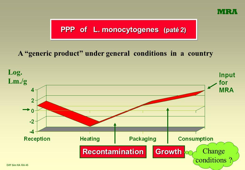 PPP of L. monocytogenes (paté 2)