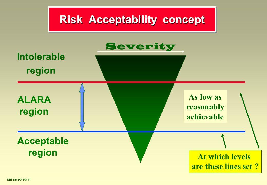 Risk Acceptability concept