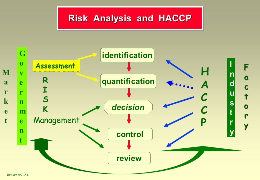 Risk Analysis and HACCP