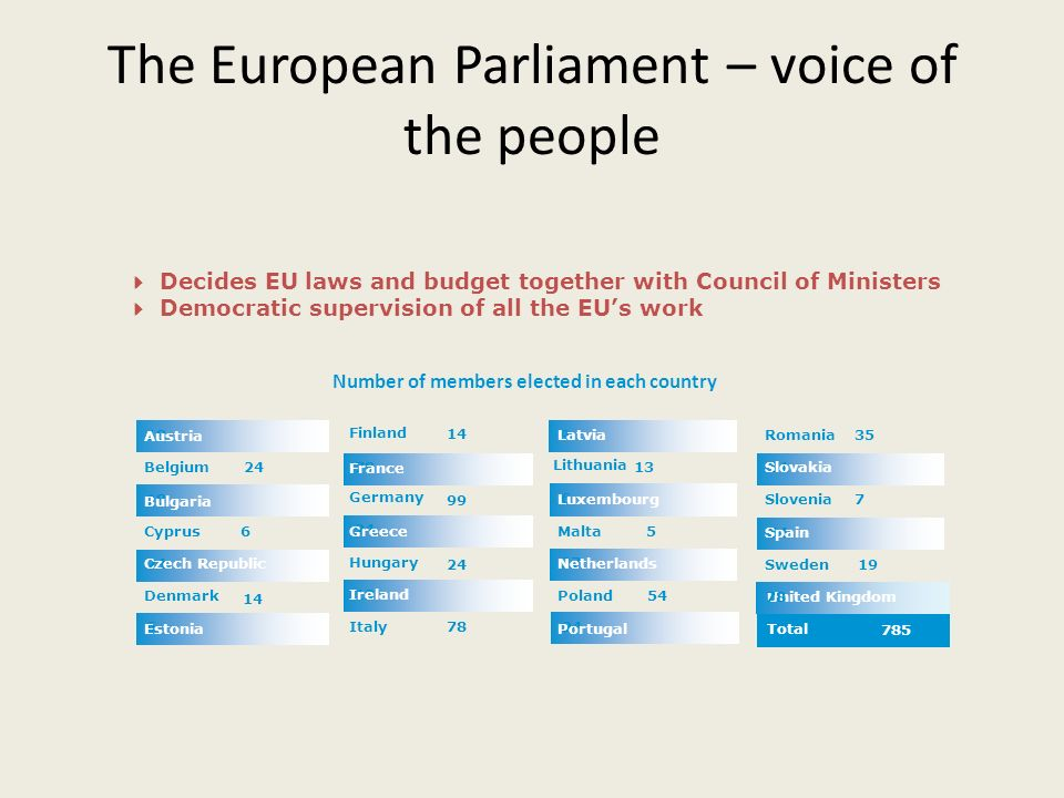 The European Parliament – voice of the people