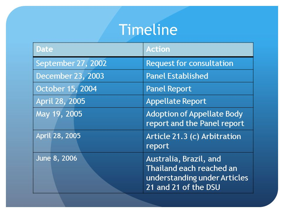 Timeline Date Action September 27, 2002 Request for consultation