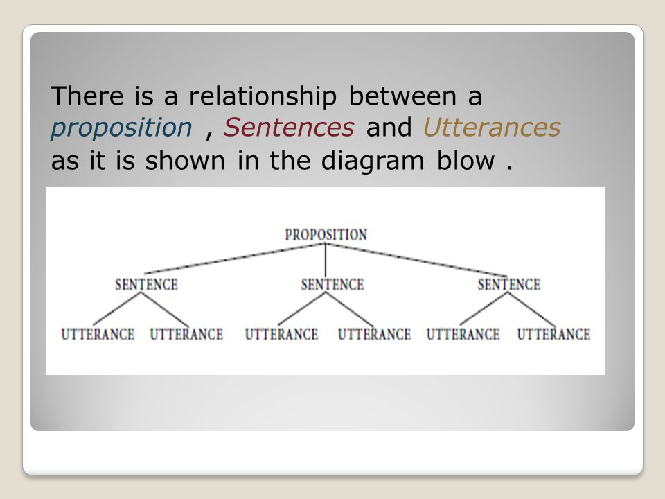 There is a relationship between a proposition , Sentences and Utterances as it is shown in the diagram blow .