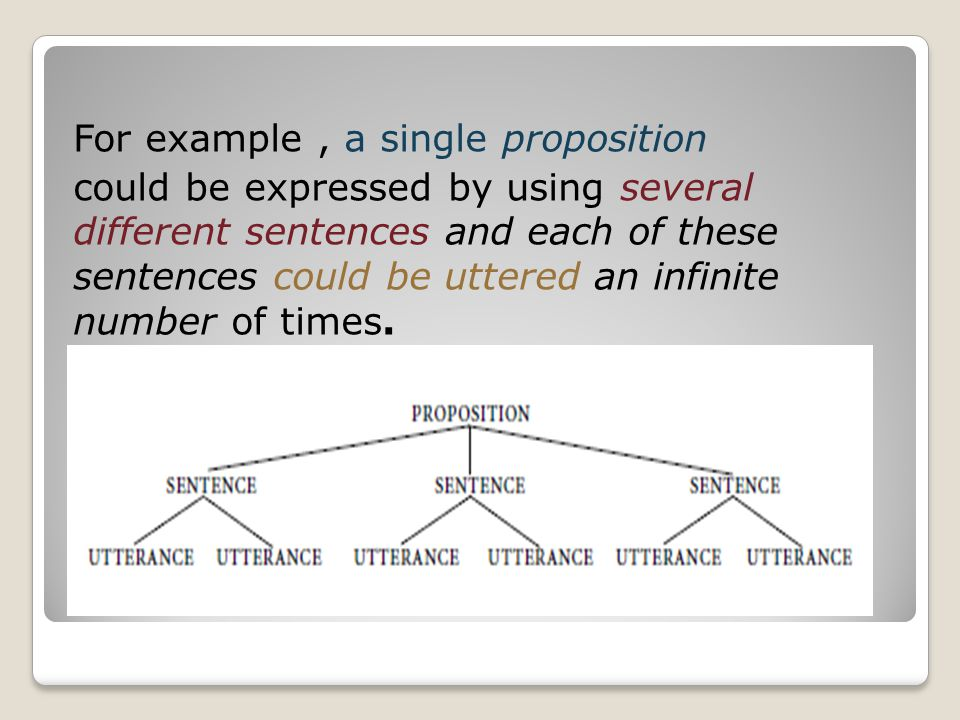For example , a single proposition could be expressed by using several different sentences and each of these sentences could be uttered an infinite number of times.