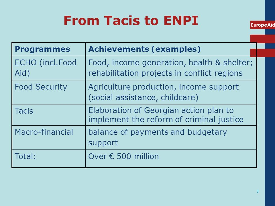 From Tacis to ENPI Programmes Achievements (examples)