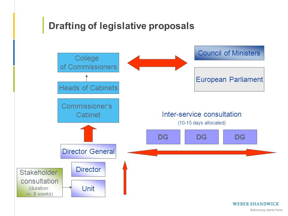 Drafting of legislative proposals