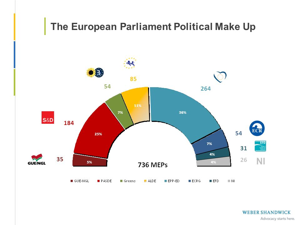 The European Parliament Political Make Up