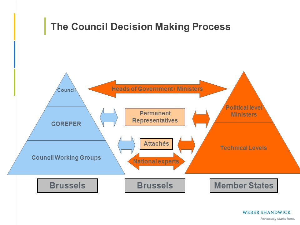 The Council Decision Making Process
