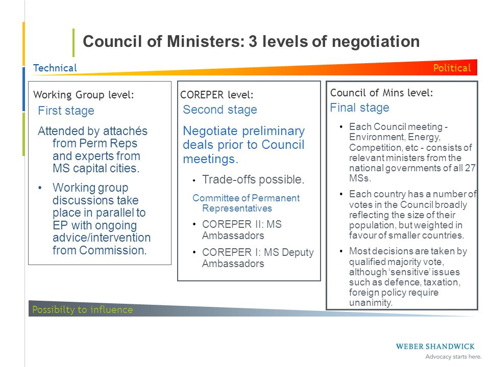 Council of Ministers: 3 levels of negotiation