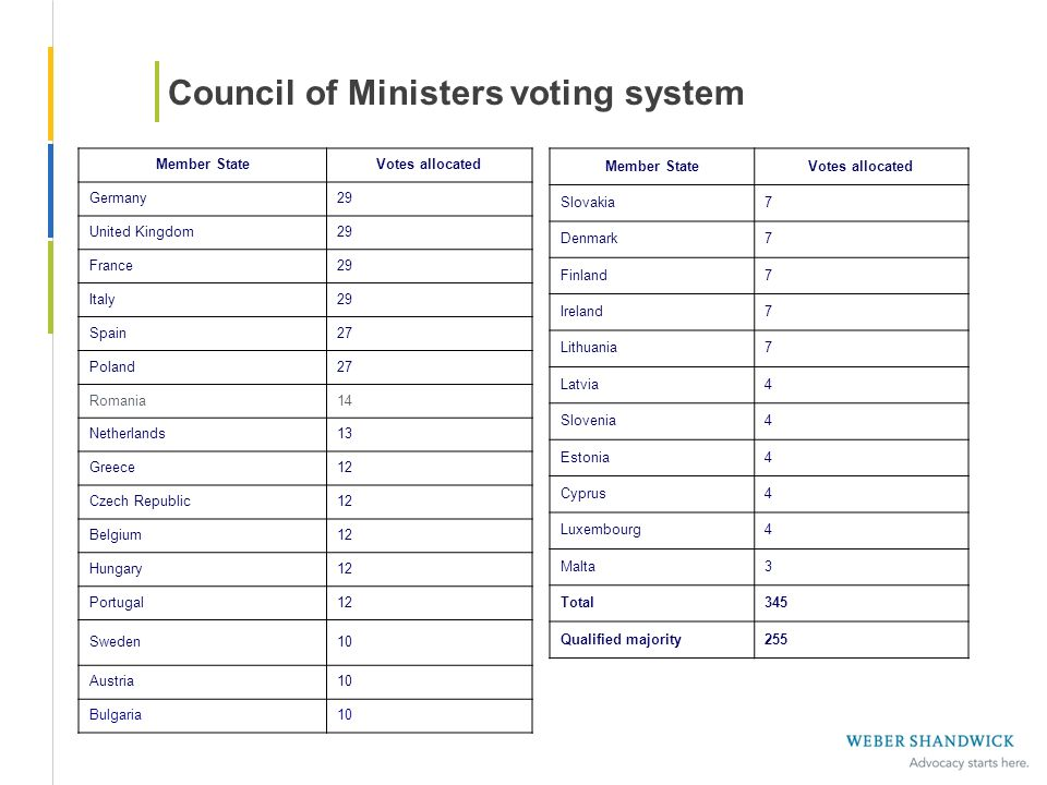 Council of Ministers voting system