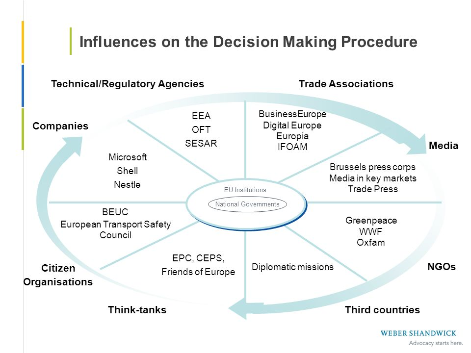 Influences on the Decision Making Procedure