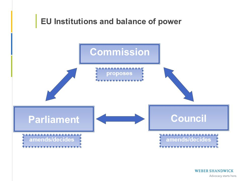 EU Institutions and balance of power