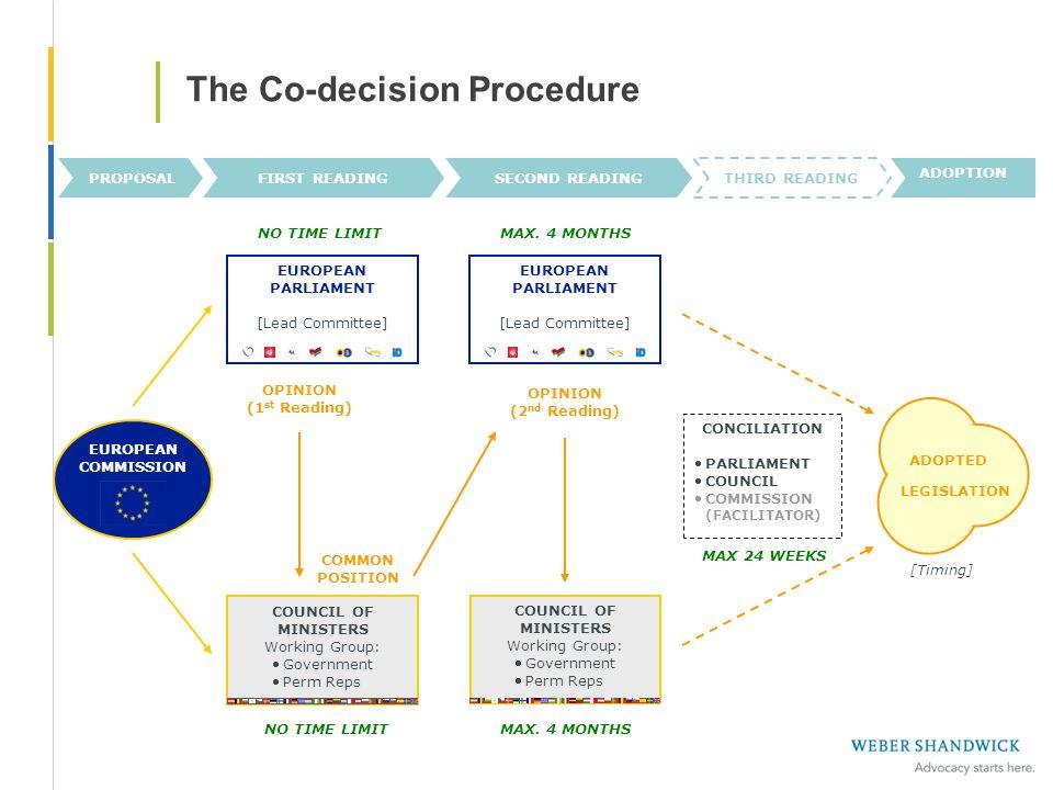 The Co-decision Procedure